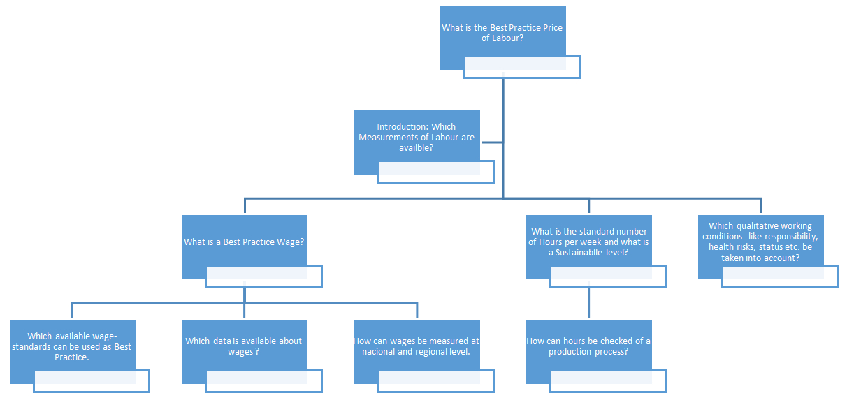 Research Question Tree For the Best Practice Price of Labour